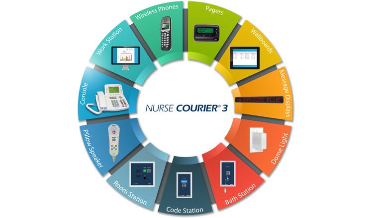 Nurse Courier DS